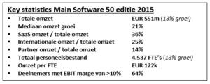 Key statistics Main 50 2015